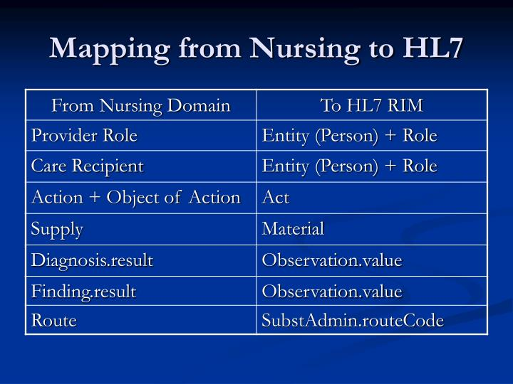 Mapping from Nursing to HL7