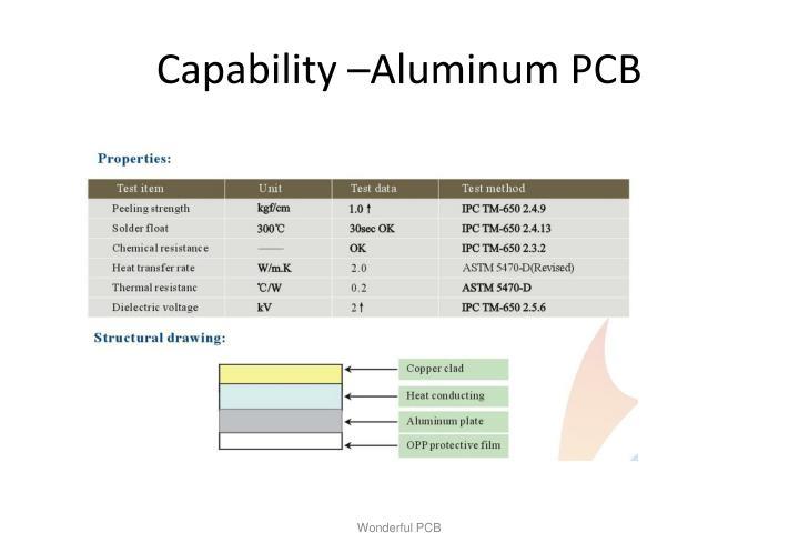 Capability –Aluminum PCB