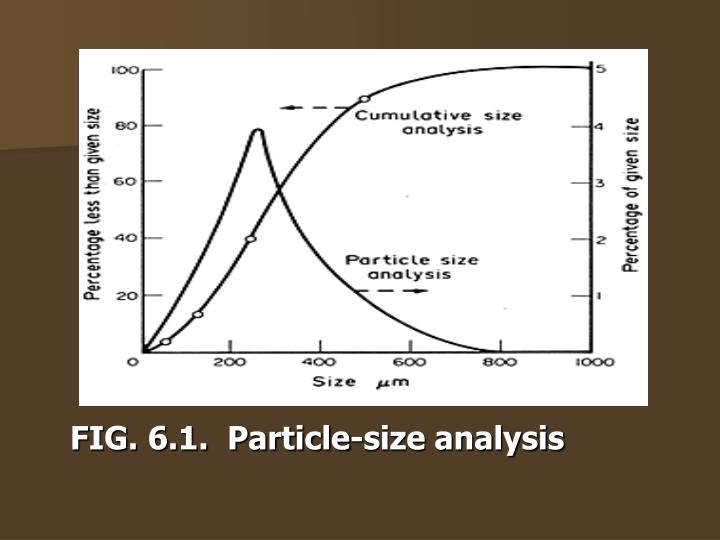 FIG. 6.1.  Particle-size analysis