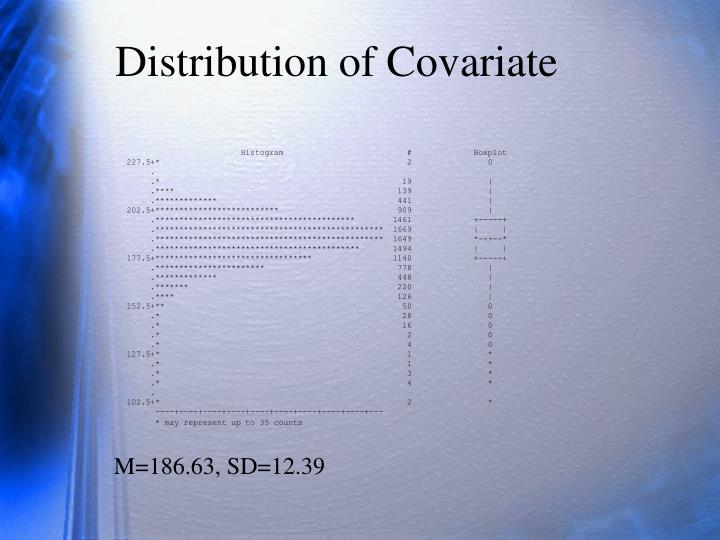 Distribution of Covariate