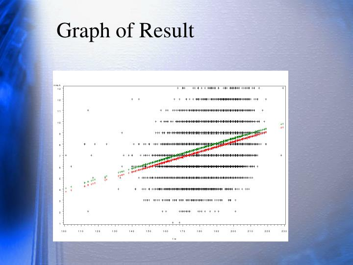 Graph of Result