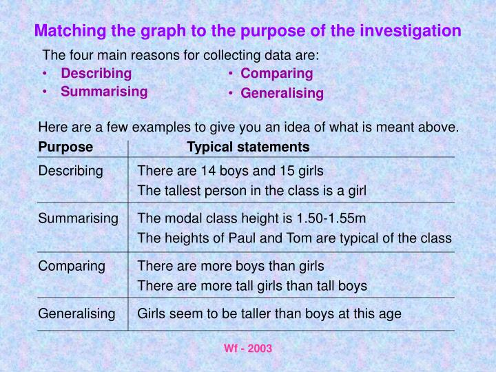 Matching the graph to the purpose of the investigation