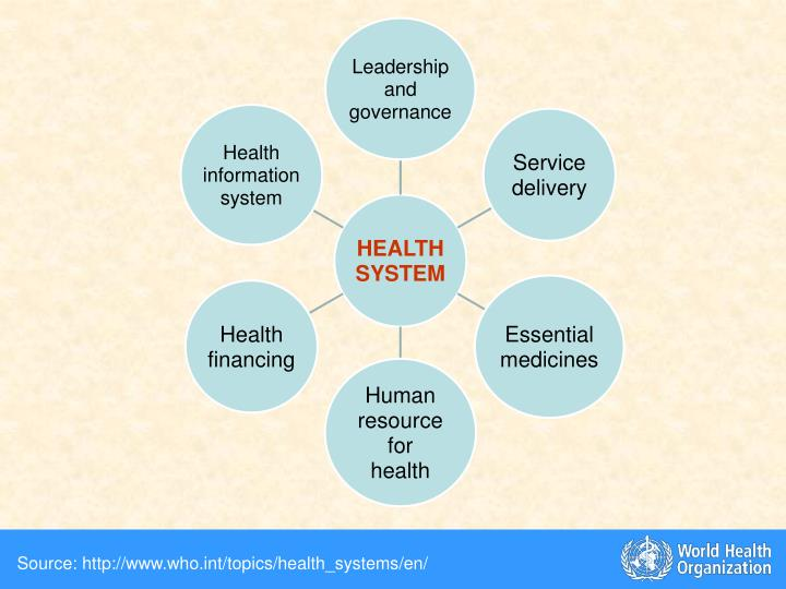 Source: http://www.who.int/topics/health_systems/en/