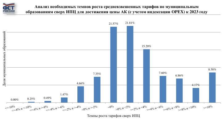 Анализ необходимых темпов роста средневзвешенных тарифов по муниципальным образованиям сверх ИПЦ для достижения цены АК (с учетом индексации