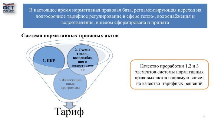 Система нормативных правовых актов