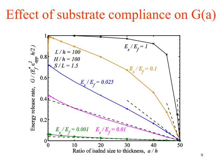 Effect of substrate compliance on G(a)