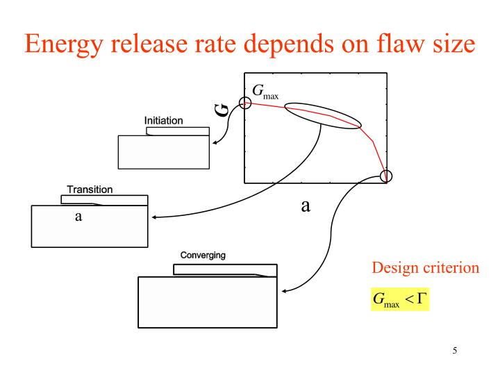 Energy release rate depends on flaw size