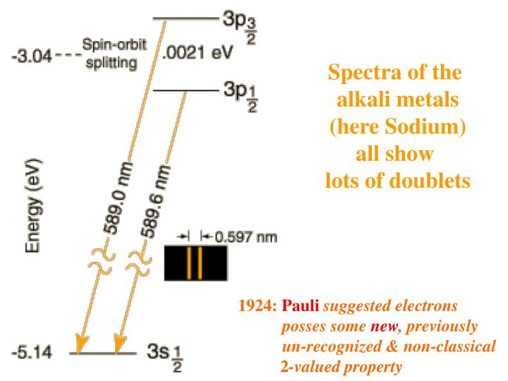 Spectra of the