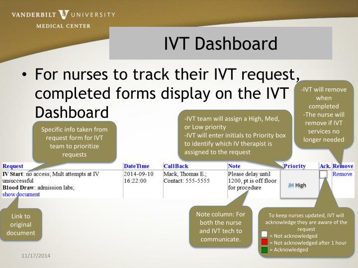 IVT Dashboard