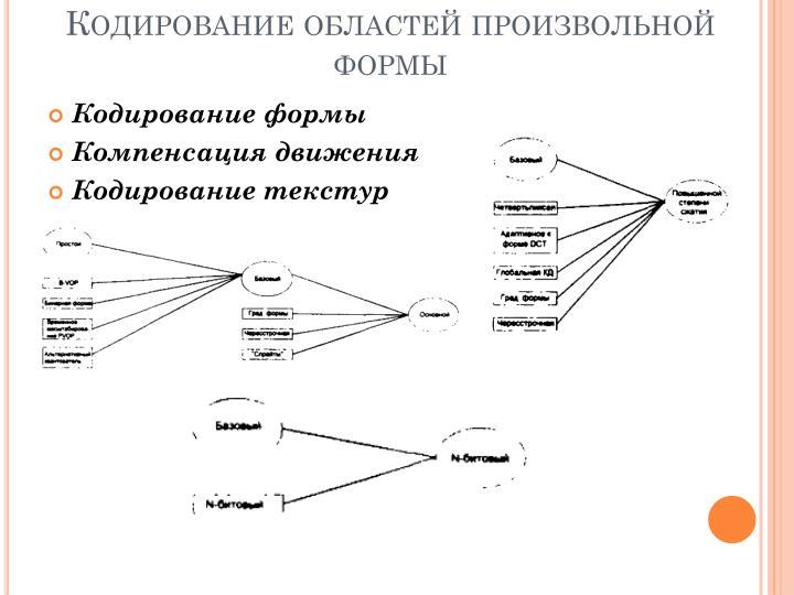 Кодирование областей произвольной формы