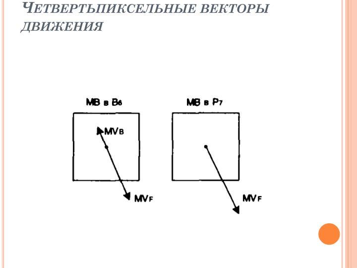 Четвертьпиксельные векторы движения