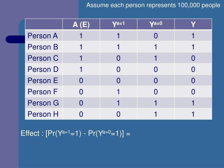 Assume each person represents 100,000 people
