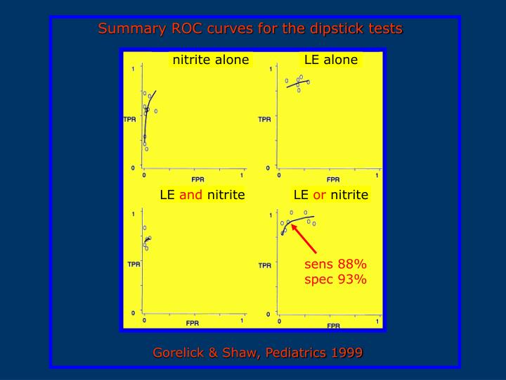 Summary ROC curves for the dipstick tests