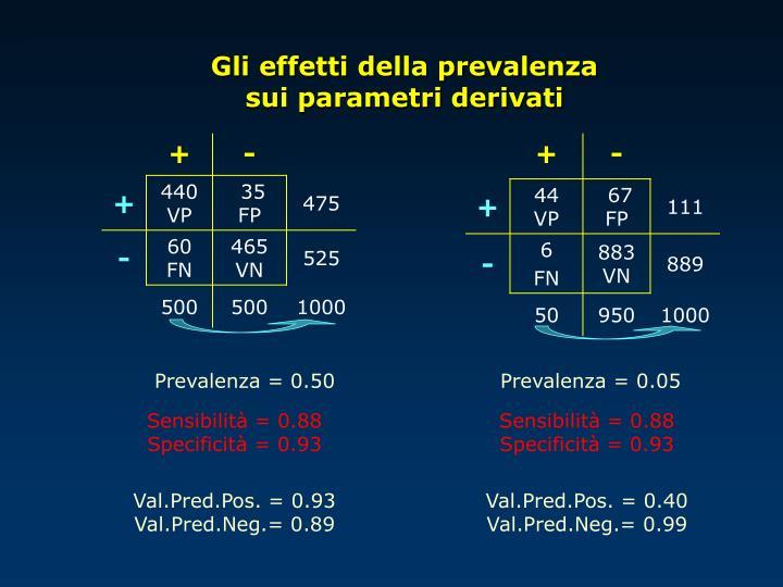 Gli effetti della prevalenza               sui parametri derivati