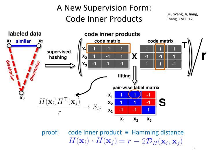 A New Supervision Form:
