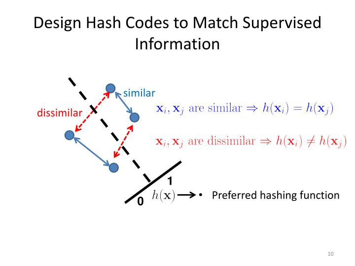 Design Hash Codes to Match Supervised Information