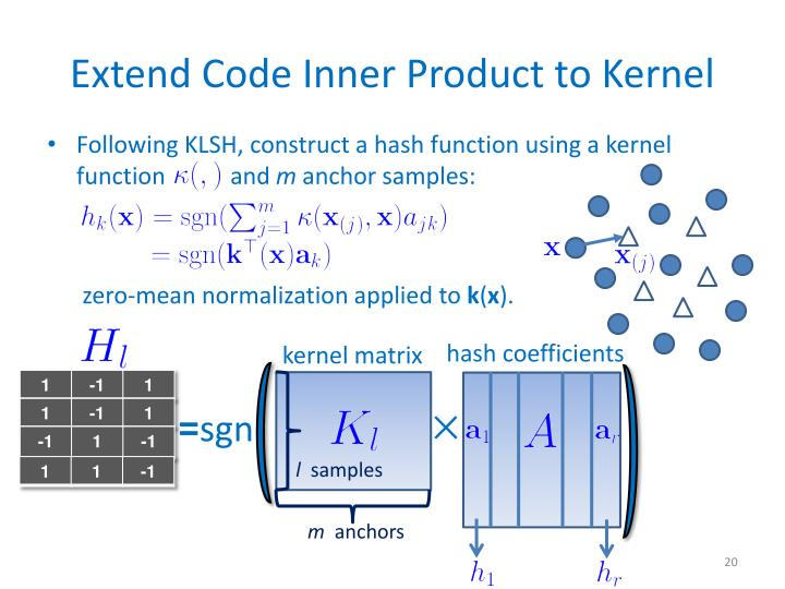 Extend Code Inner Product to Kernel
