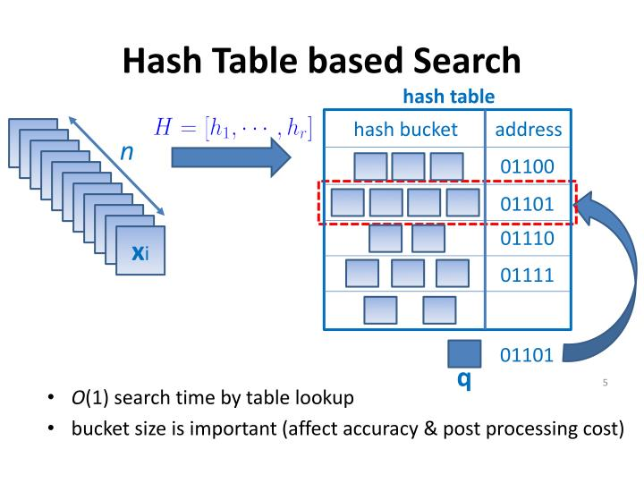 Hash Table based Search