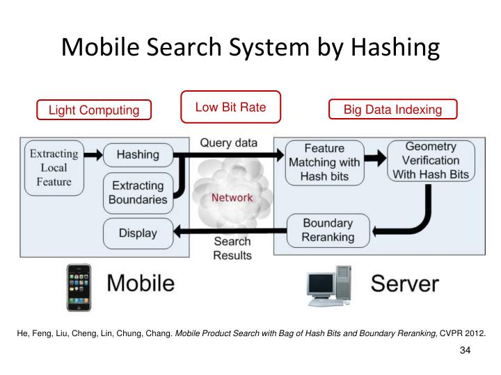 Mobile Search System by Hashing