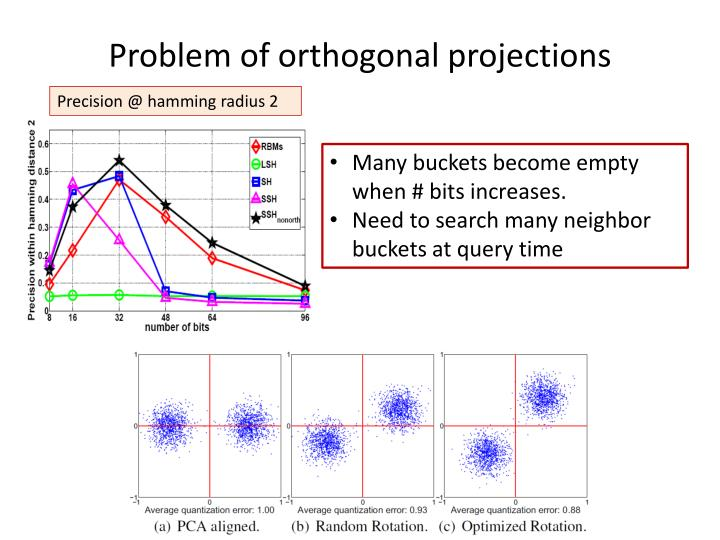 Problem of orthogonal projections