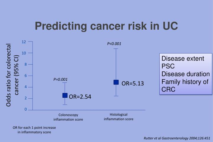 Predicting cancer risk in UC