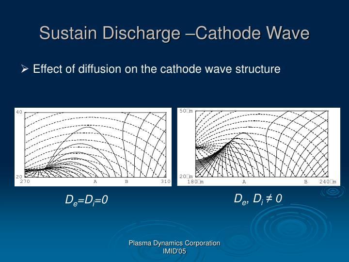 Sustain Discharge –Cathode Wave