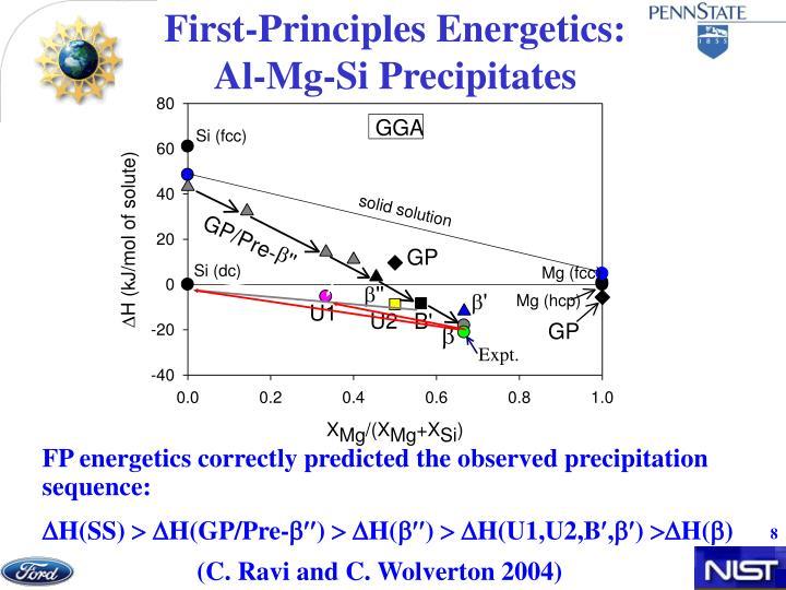 First-Principles Energetics: Al-Mg-Si Precipitates