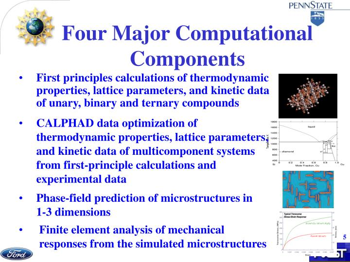 First principles calculations of thermodynamic properties, lattice parameters, and kinetic data of unary, binary and ternary compounds