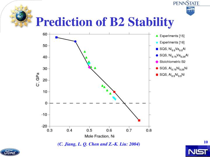 Prediction of B2 Stability