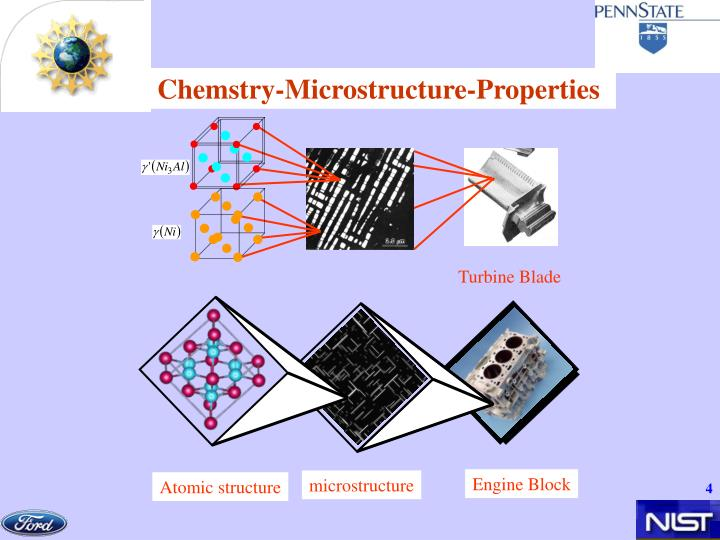 Chemstry-Microstructure-Properties
