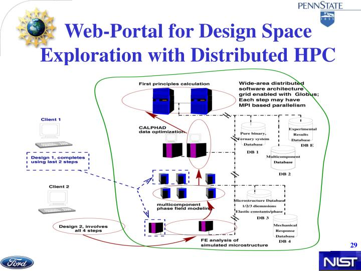 Web-Portal for Design Space Exploration with Distributed HPC