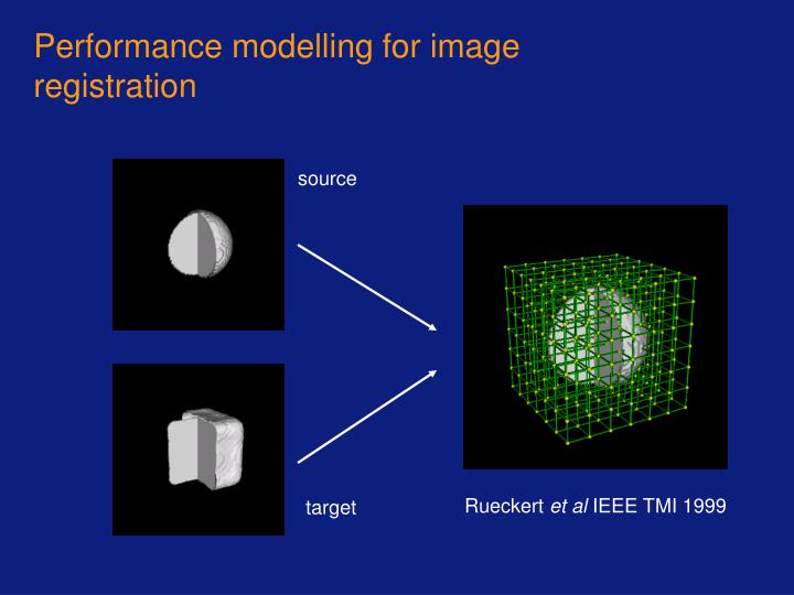 Performance modelling for image registration