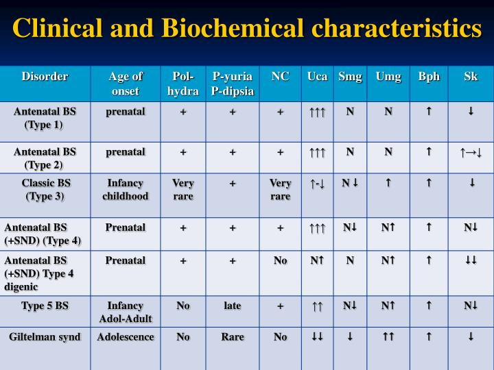 Clinical and Biochemical characteristics