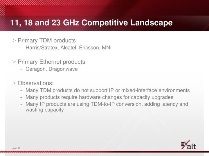 11, 18 and 23 GHz Competitive Landscape