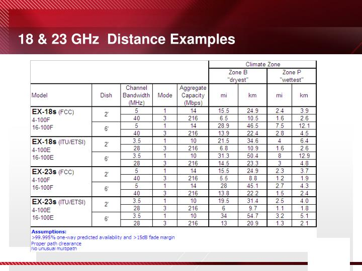 18 & 23 GHz  Distance Examples