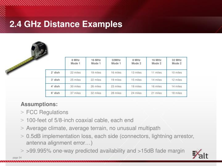 2.4 GHz Distance Examples