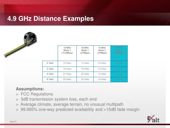 4.9 GHz Distance Examples