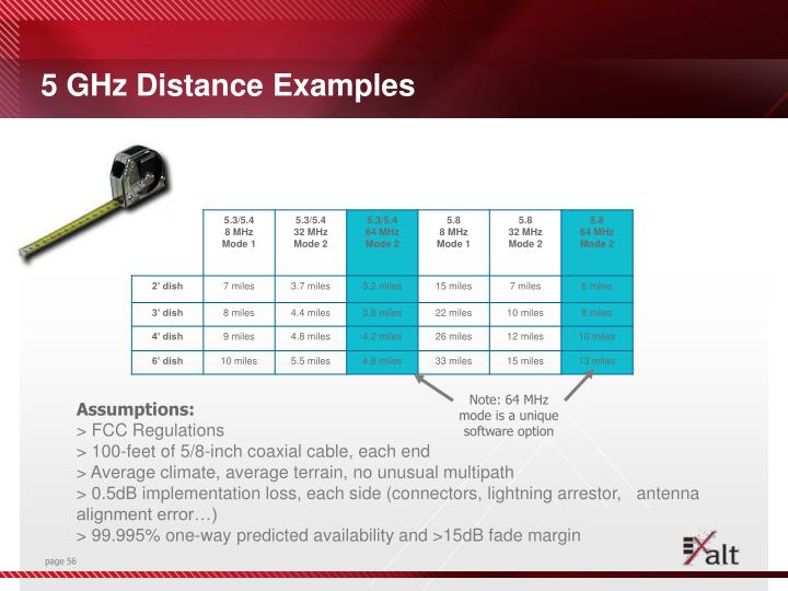 5 GHz Distance Examples