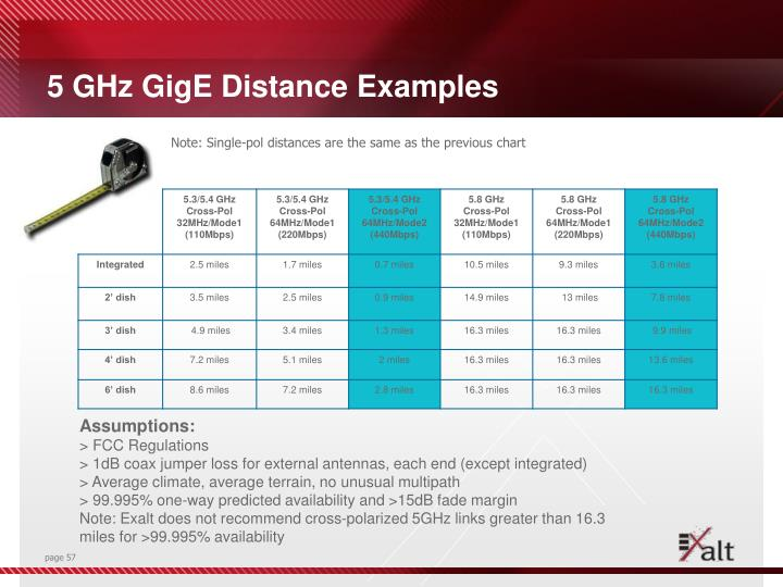 5 GHz GigE Distance Examples