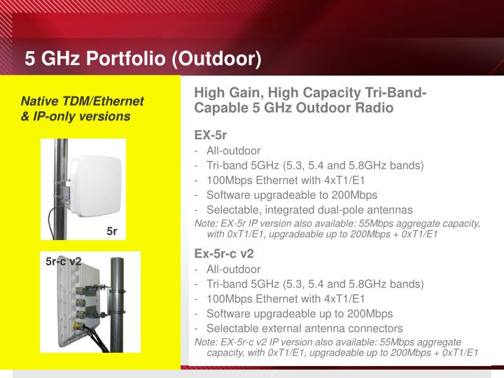 5 GHz Portfolio (Outdoor)