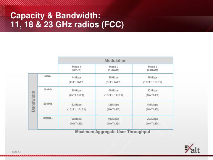 Capacity & Bandwidth: