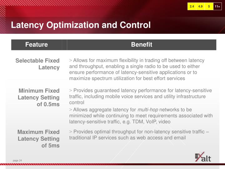 Latency Optimization and Control