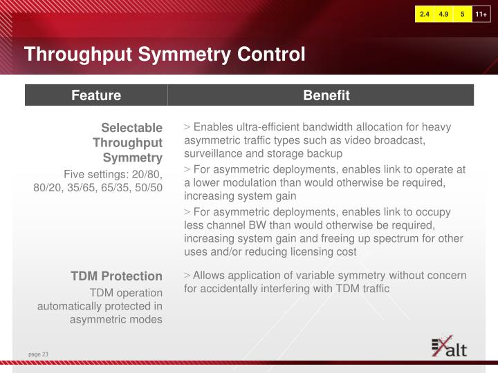 Throughput Symmetry Control
