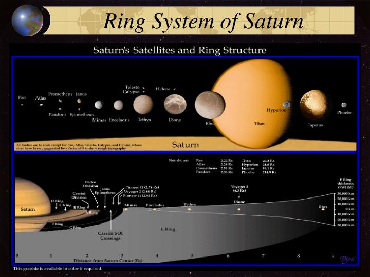 Ring System of Saturn