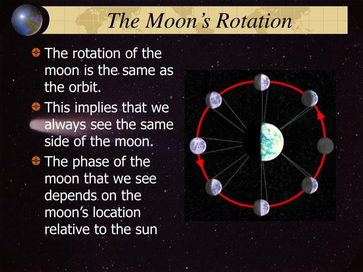 The Moon's Rotation