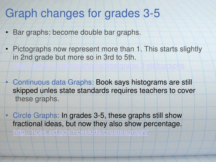 Graph changes for grades 3-5