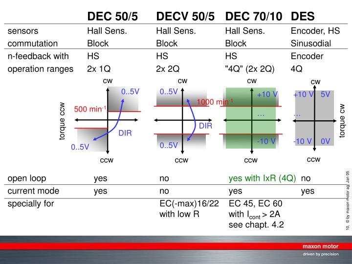 DEC 50/5DECV 50/5DEC 70/10DES