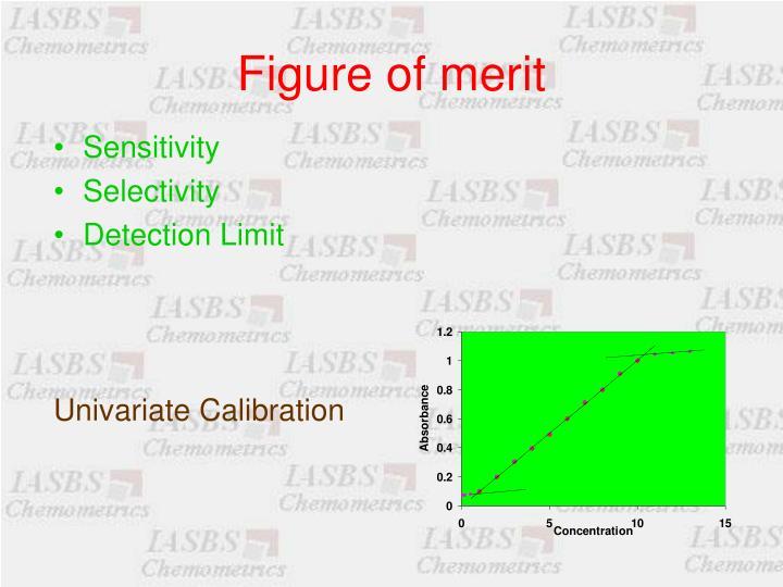 Figure of merit