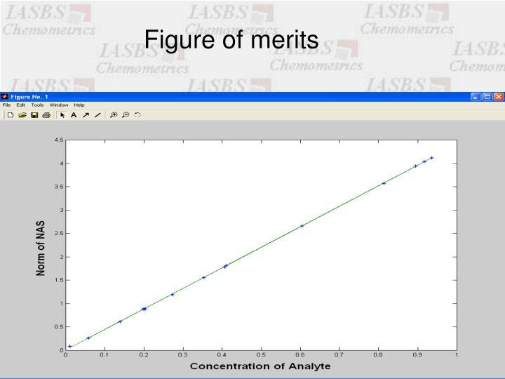 Figure of merits