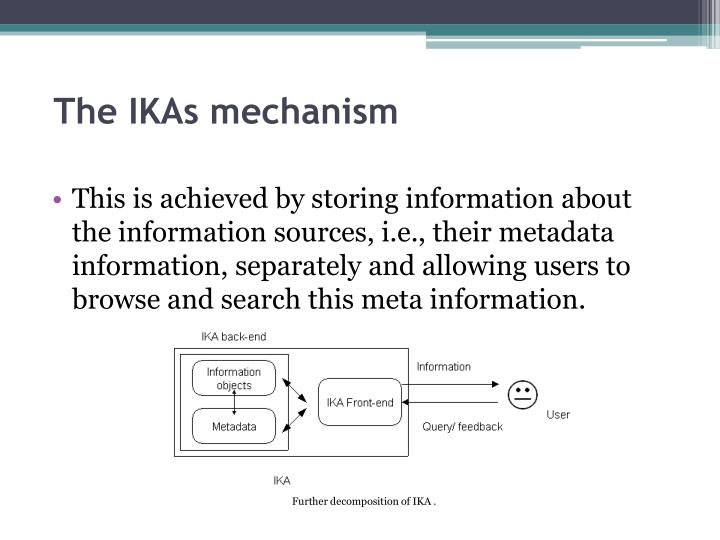 The IKAs mechanism